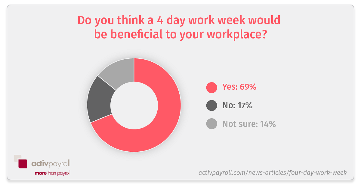 do you think a 4 day work week would be beneficial
