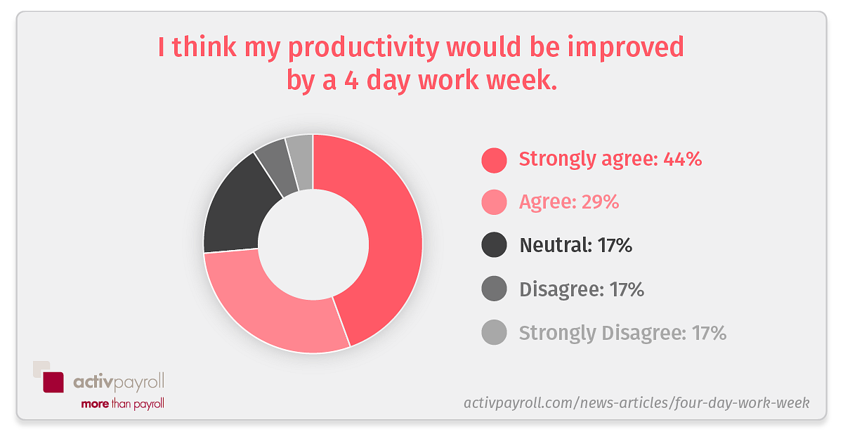 4 day work week productivity
