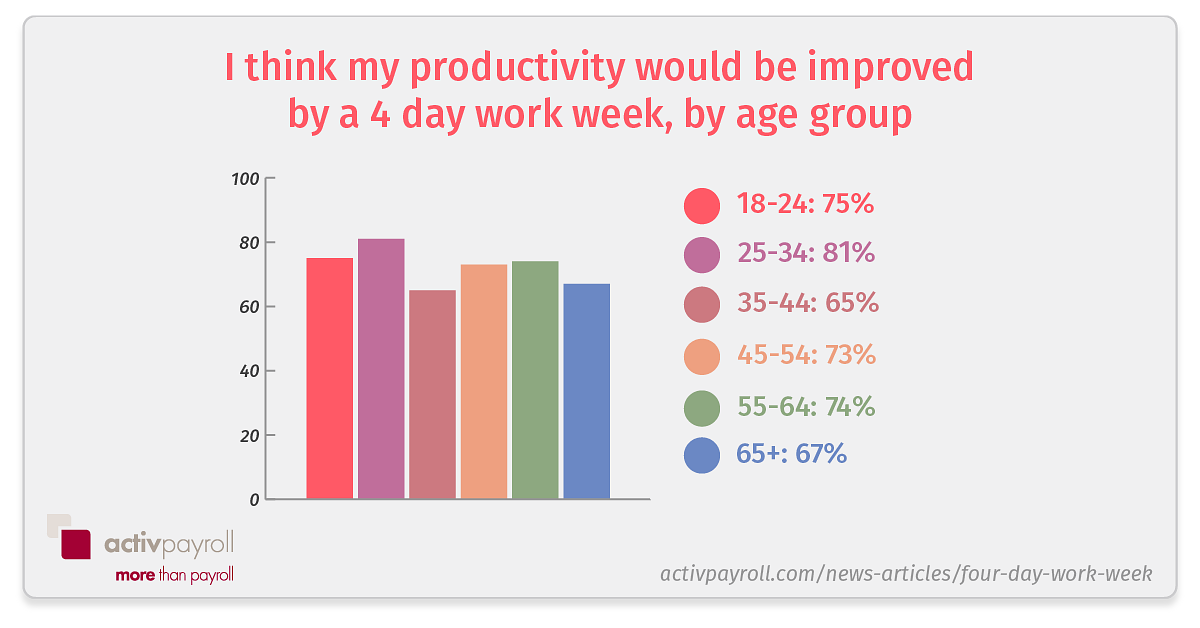 4 day work week productivity by age group