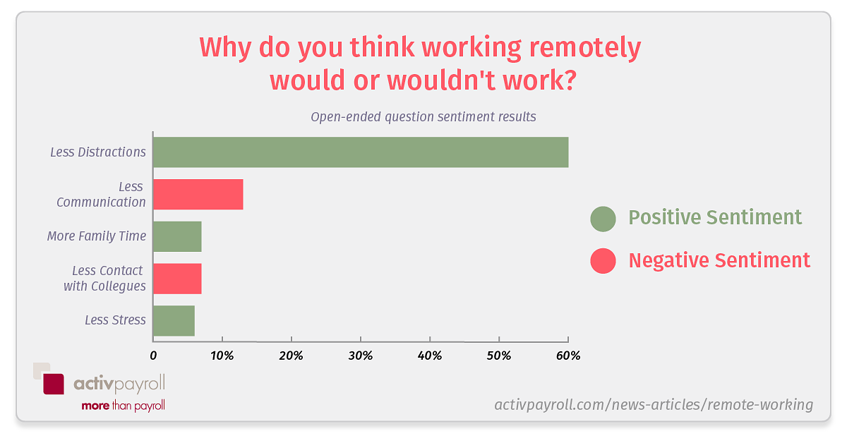 would remote working work
