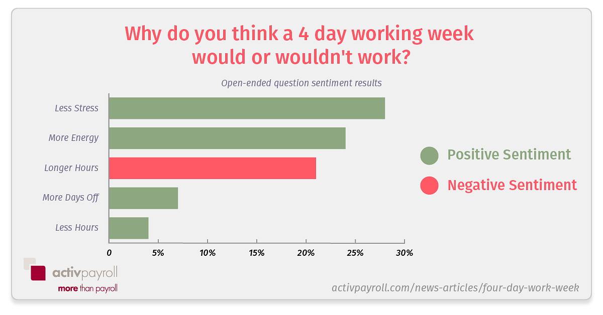 why would a 4 day work week work