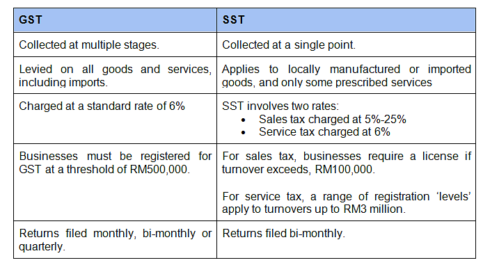 Abolition Of Gst And Transition To Sst In Malaysia Activpayroll