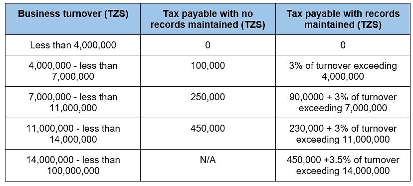 Tanzania Finance Act 2019 - activpayroll - activpayroll