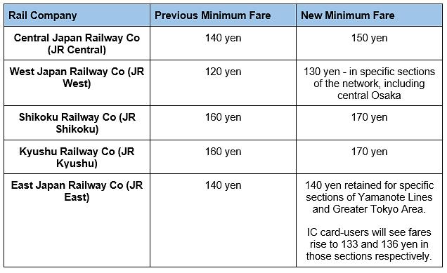 Japan rail fares rise - activpayroll